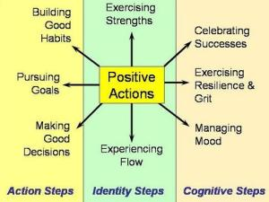 http://positivepsychologynews.com/image-maps/positive-actions